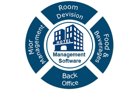 Hotel Management Software